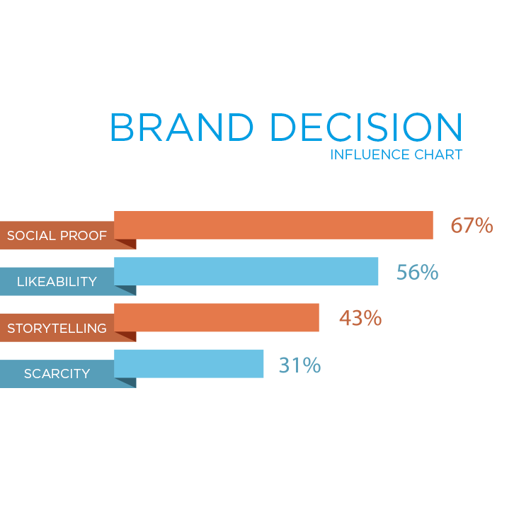 brand-decision-influence-chart