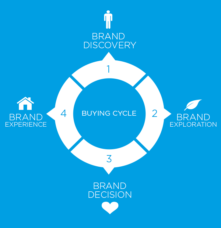 Brand Discovery Process