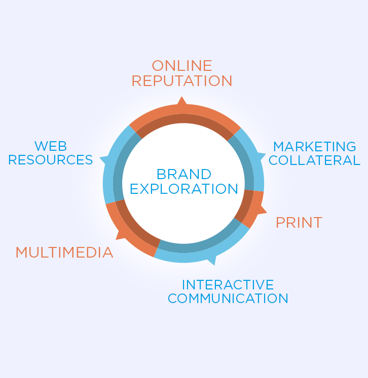 brand-exploration-process