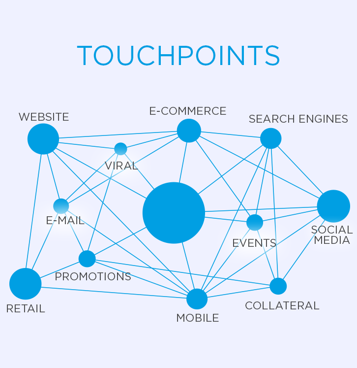 consumer-touchpoints-marketing